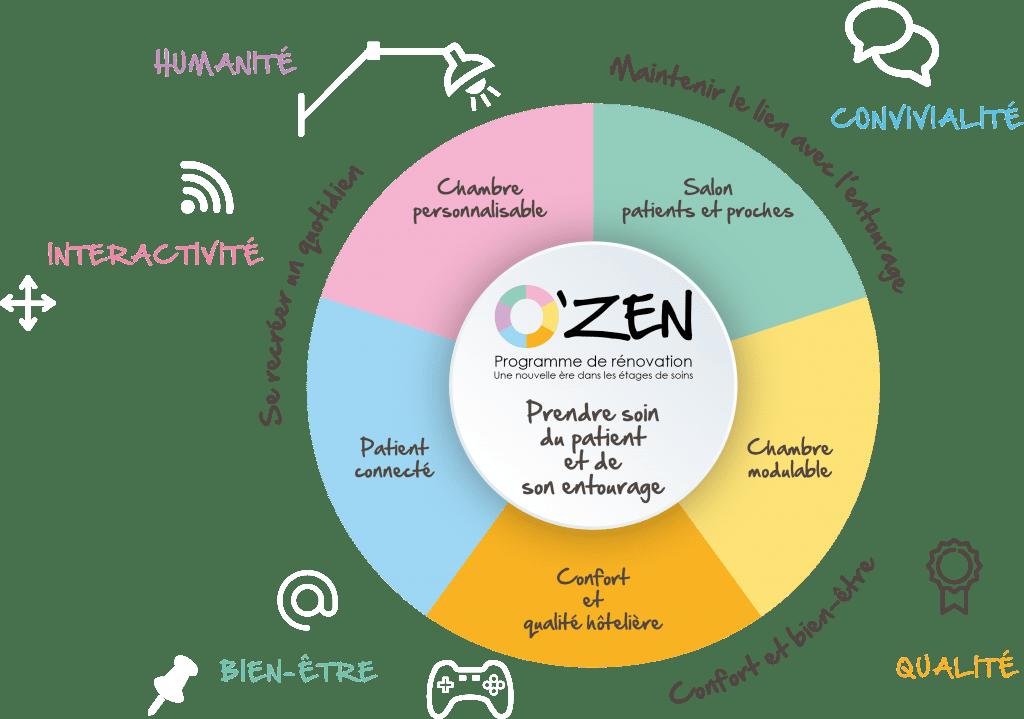 Schéma du programme O'ZEN